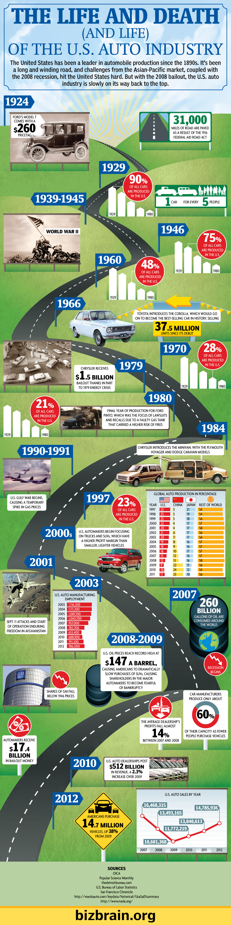Timeline of the US Auto Industry