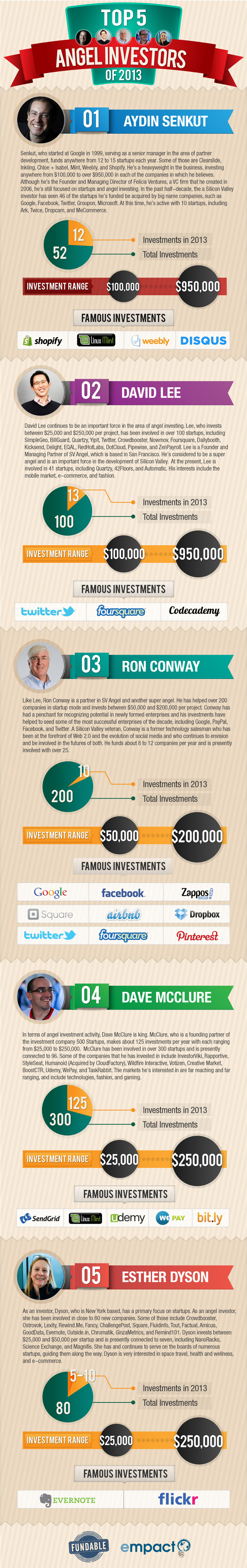 Top-5-Angel-Investors