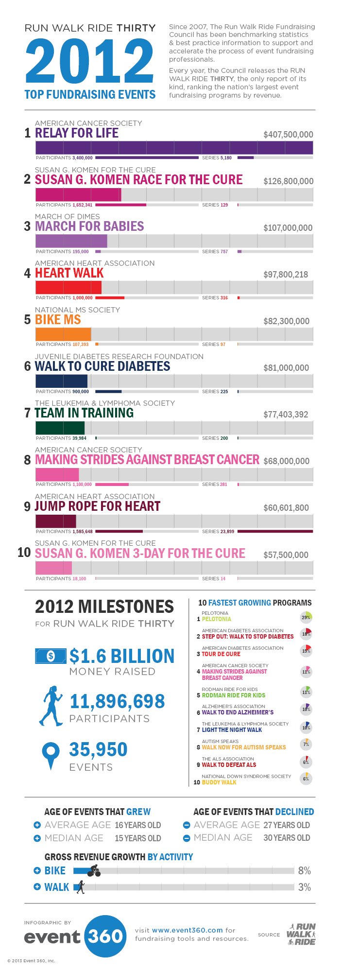 Top Fundraising Trends