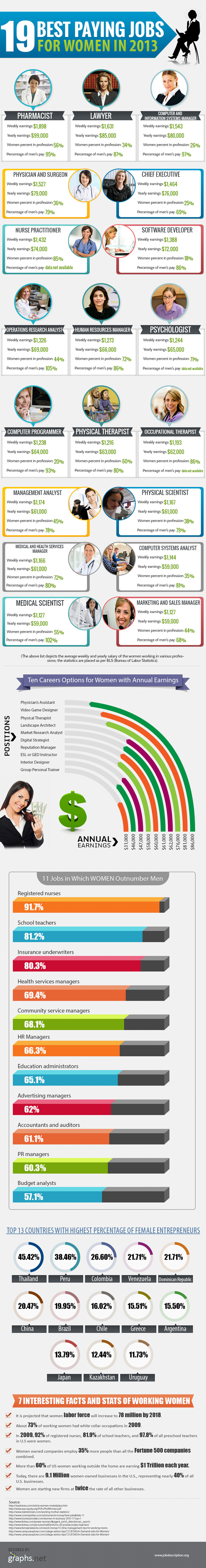 Top Paying Jobs for Women