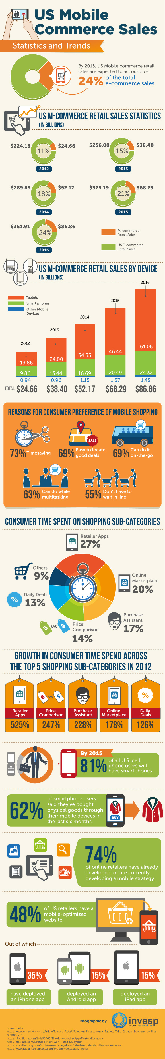 US Mobile Commerce Retail Trends