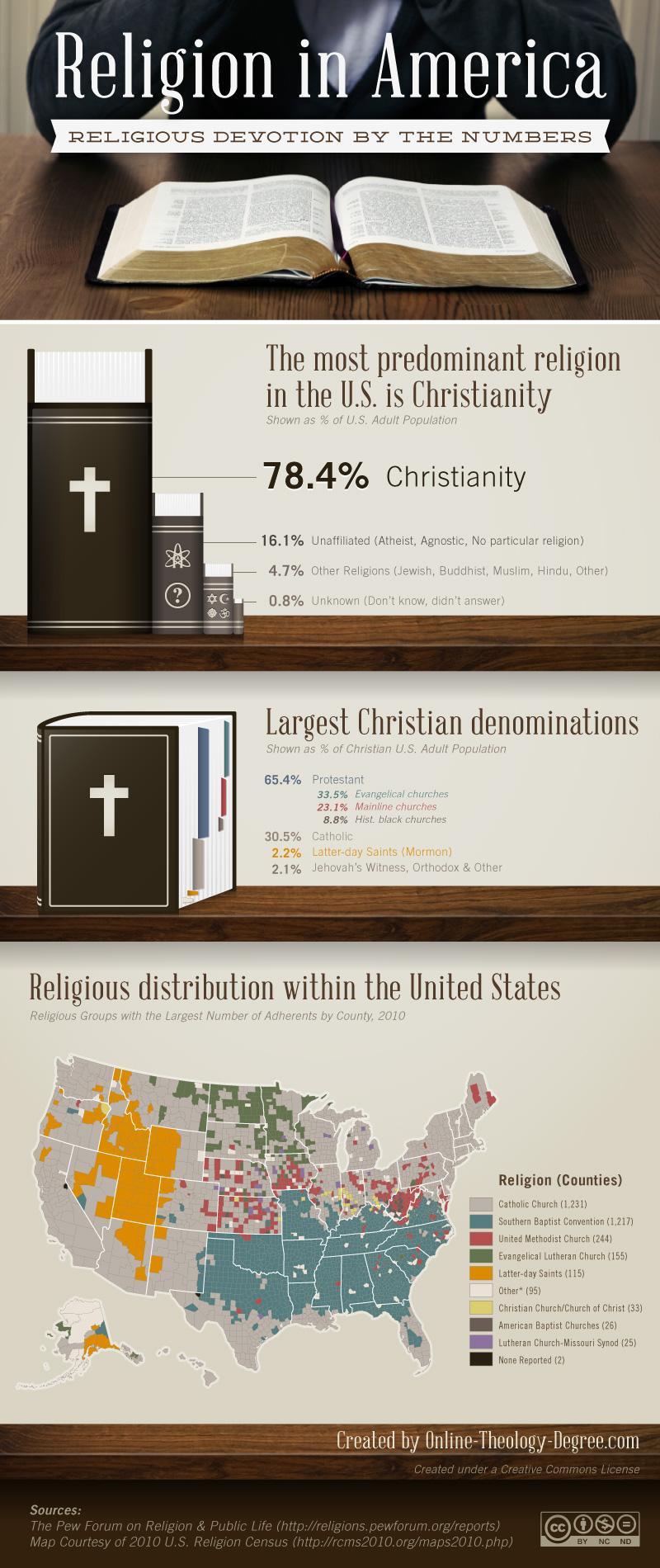 US Religious Denomination Statistics