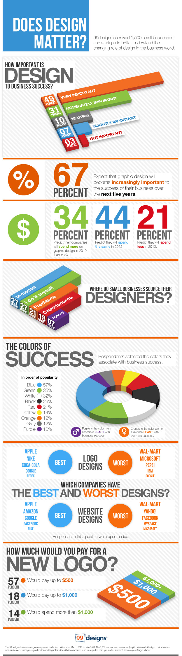 statistics on website design