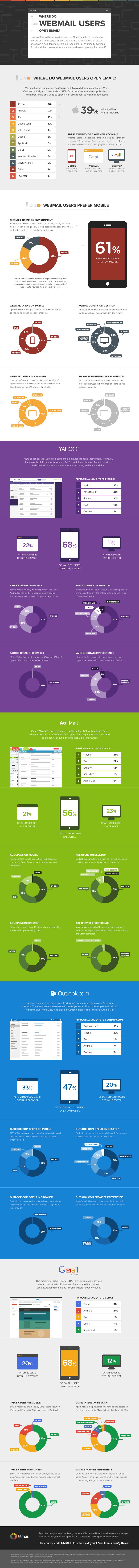 Webmail User Statistics