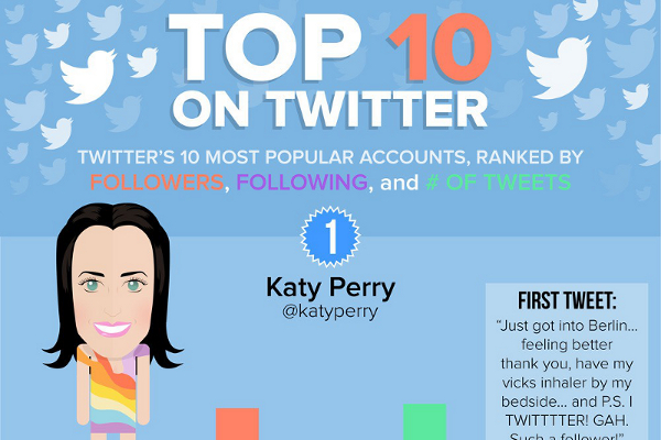 10 Most Followed Twitter Accounts