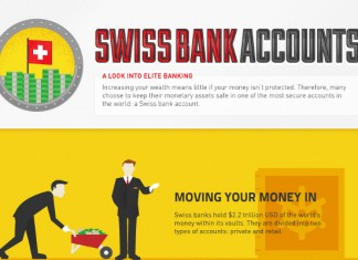 Beginners Guide to Swiss Bank Accounts