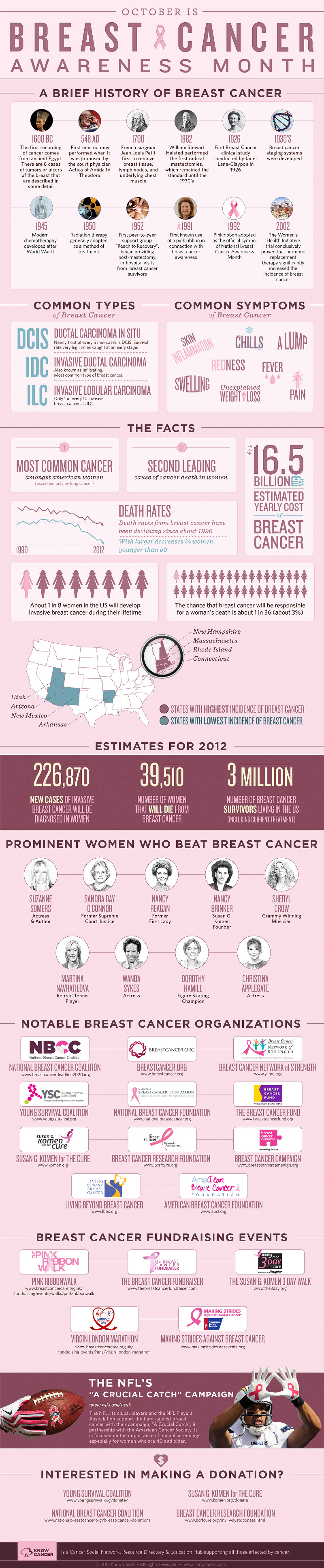Breast Cancer Timeline