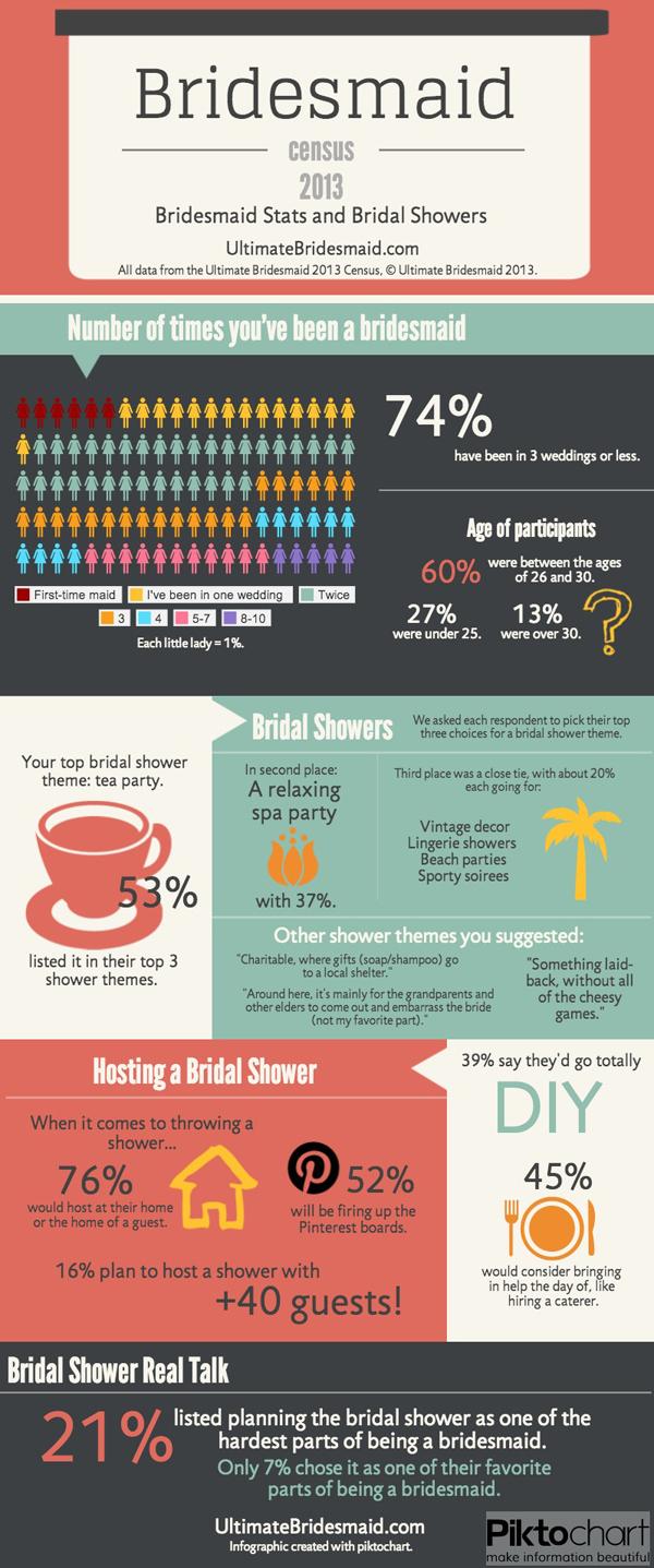 Bridesmaids Stats