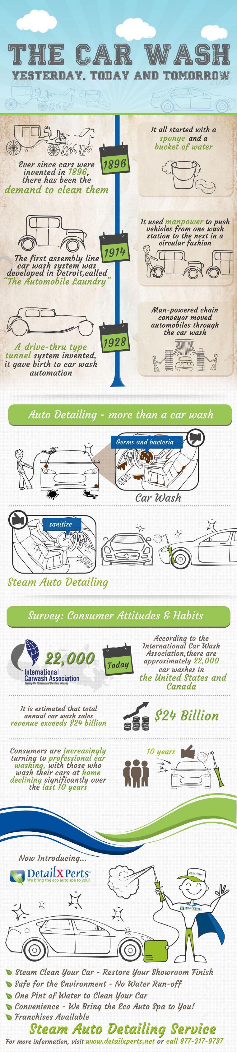 Car Wash Industry Growth