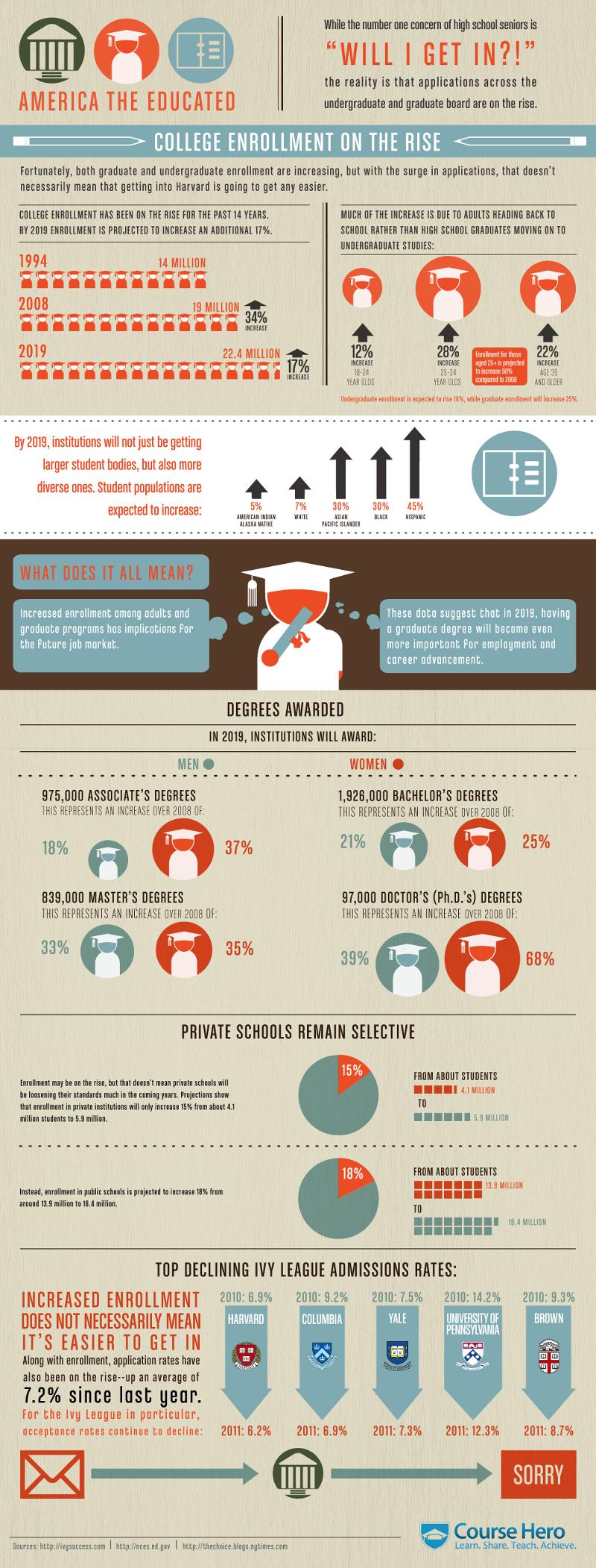 College Education Statistics