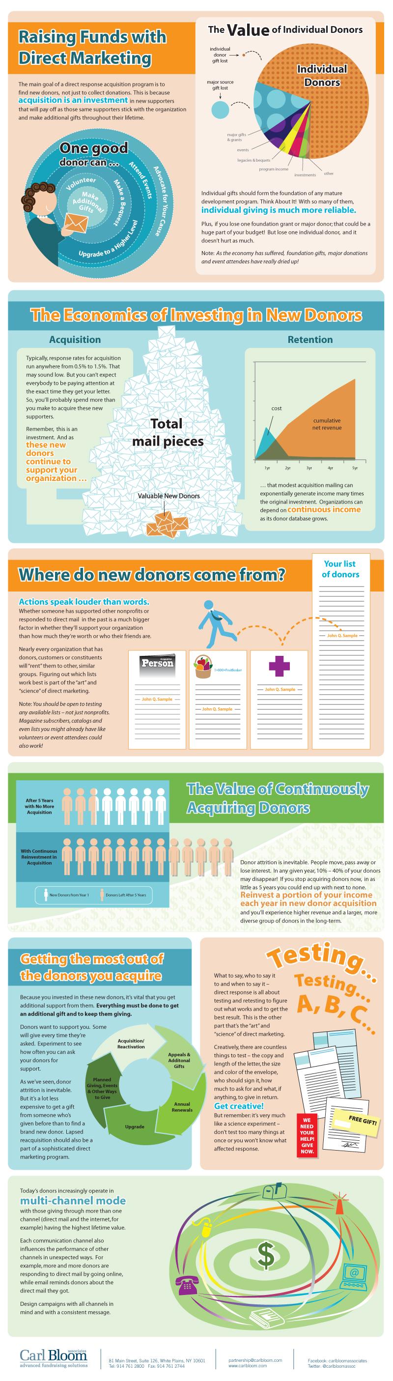Direct Marketing Fundraising