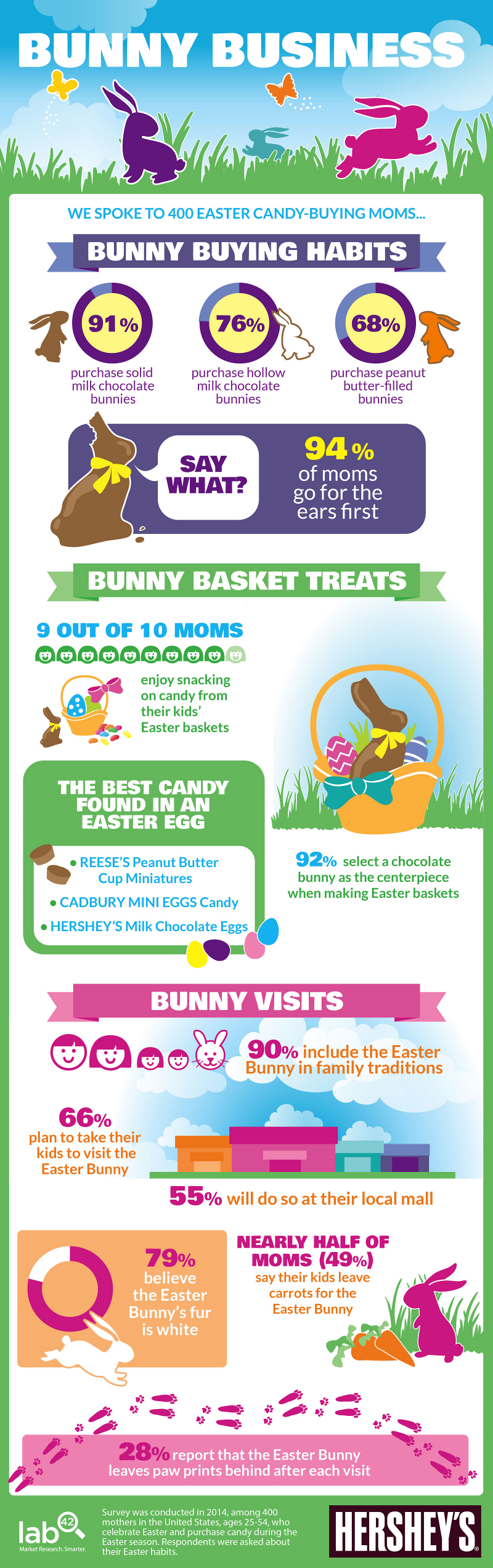 Easter Holiday Statistics