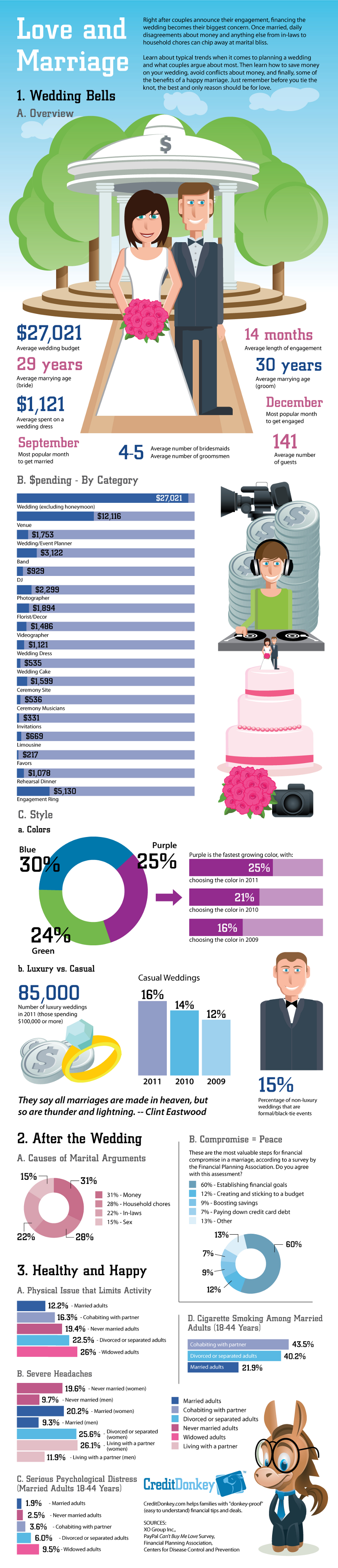 Facts of Marriage and Living Together