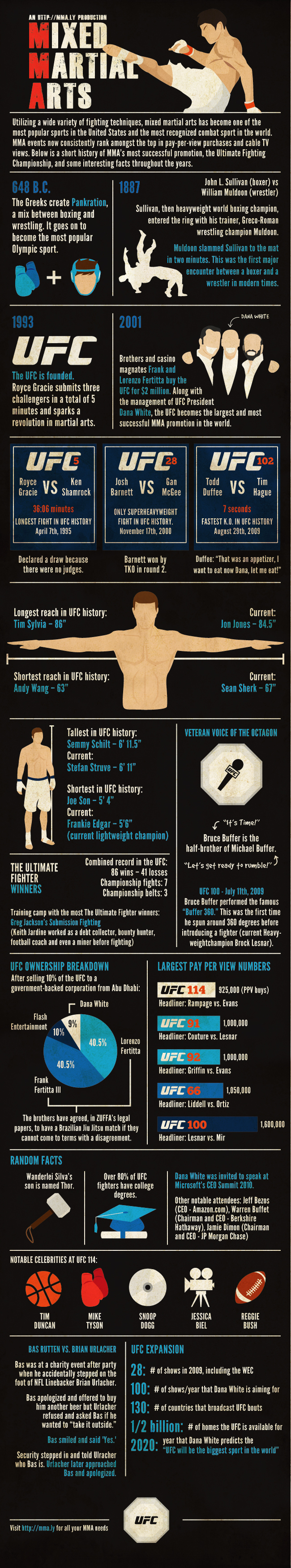 Martial Arts Industry Timeline