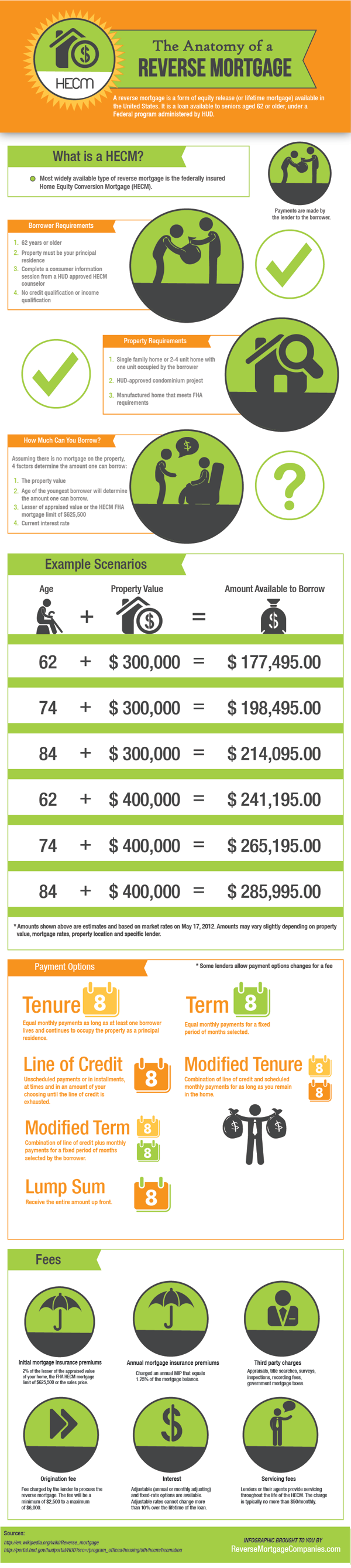 Reverse Mortgage Industry Trends