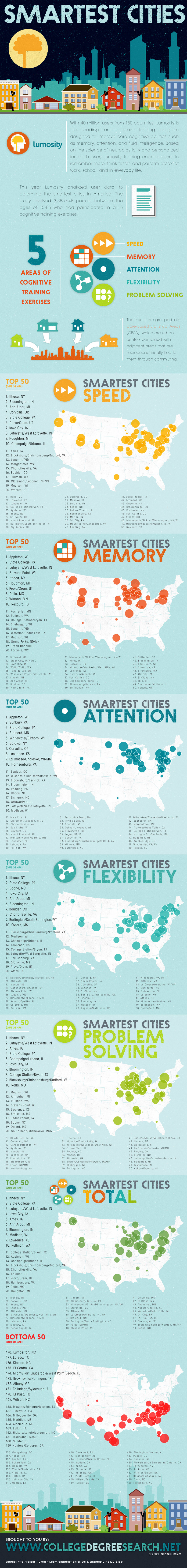 Smartest-Cities-in-the-United-States