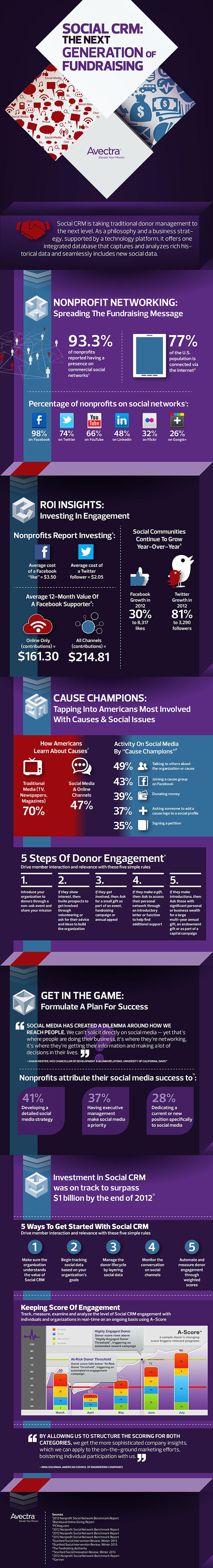 Social Fundraising Trends