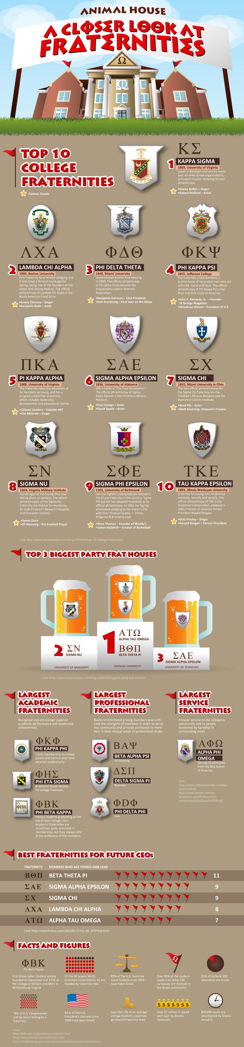 Top Fraternities in the United States