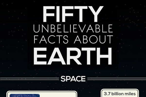 50 Interesting Facts About Our Planet Earth