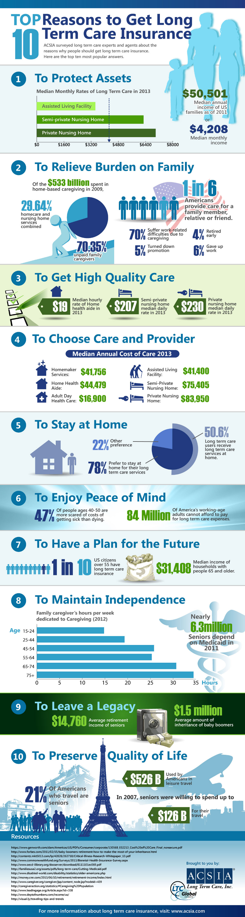Benefits of Long Term Care Insurance