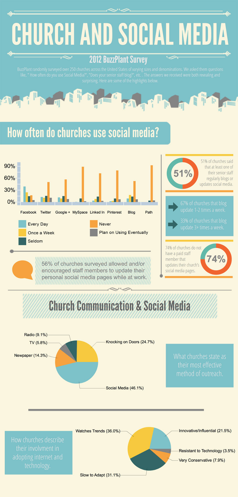 Church Marketing in Social Media