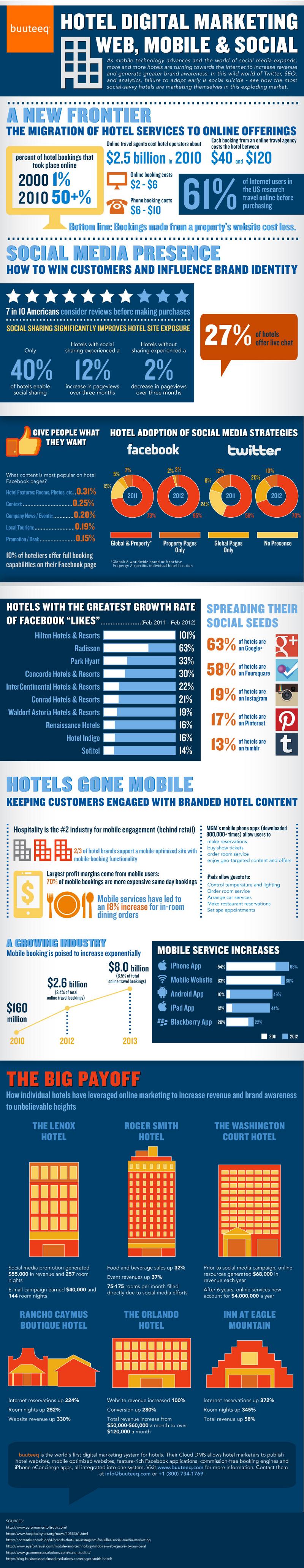 Digital Travel Marketing