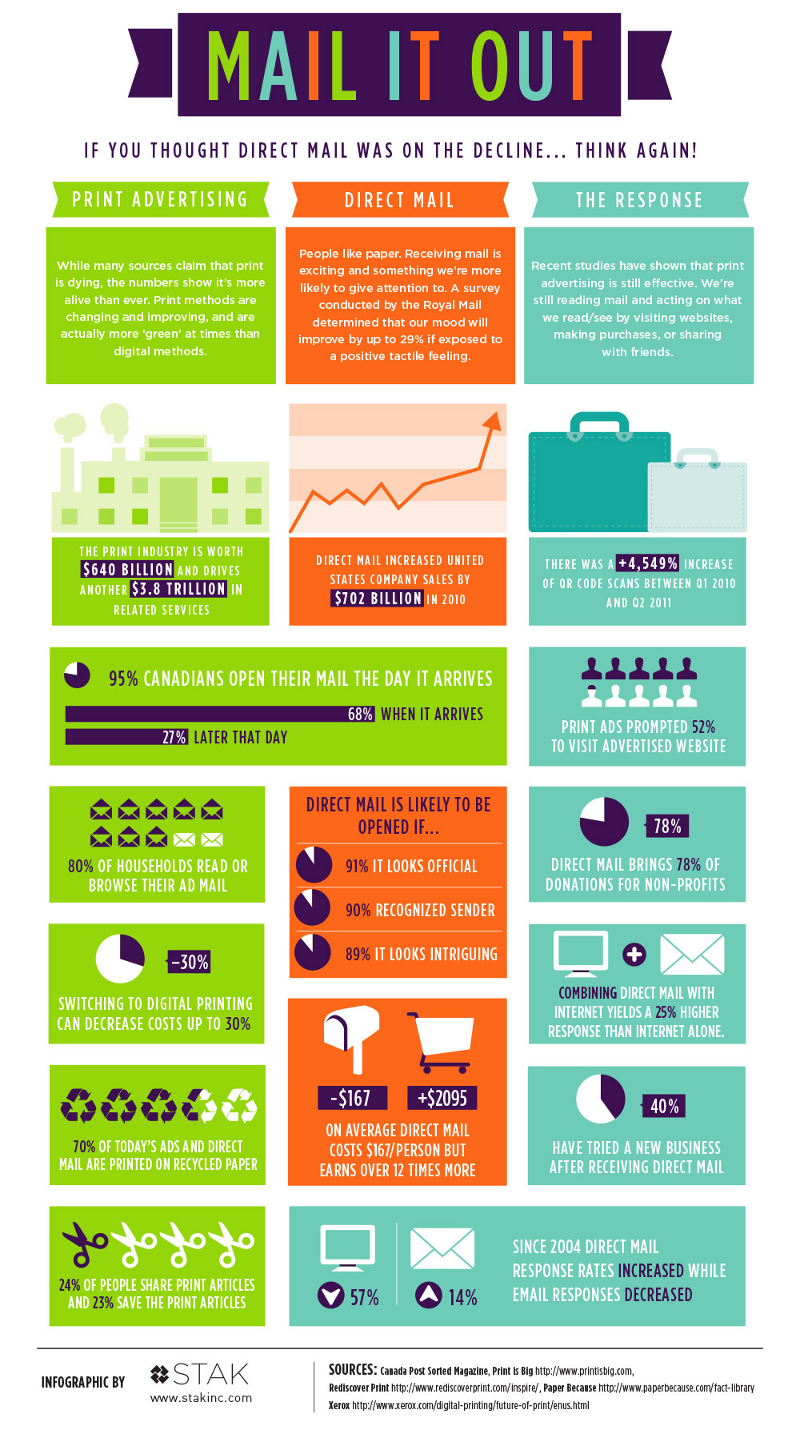 direct mail marketing trends
