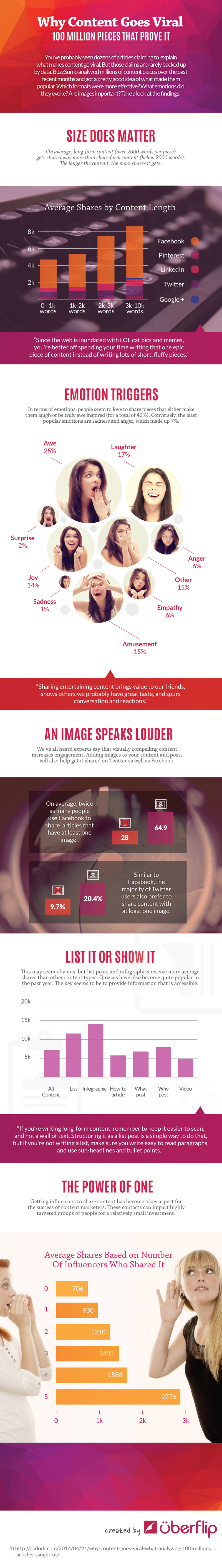 Emotional-Triggers-of-Viral-Content