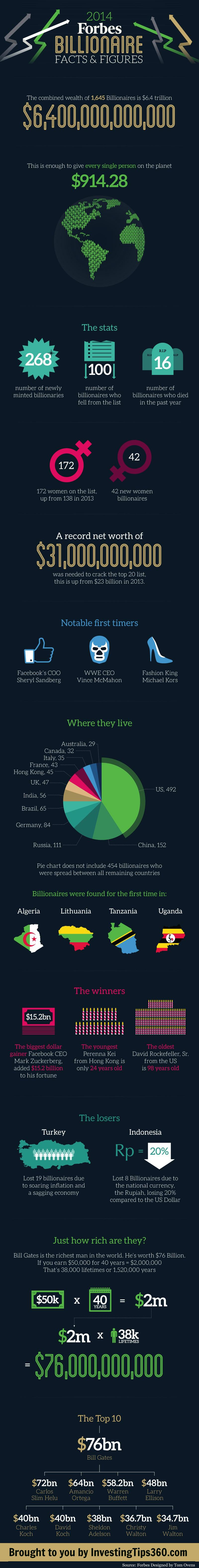 Facts-About-Billionaires