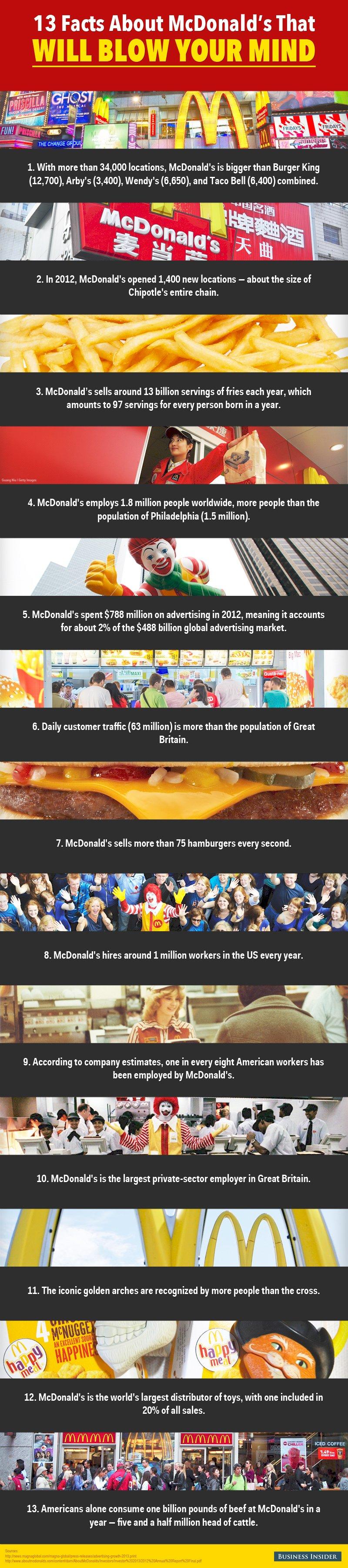 Facts-About-McDonalds