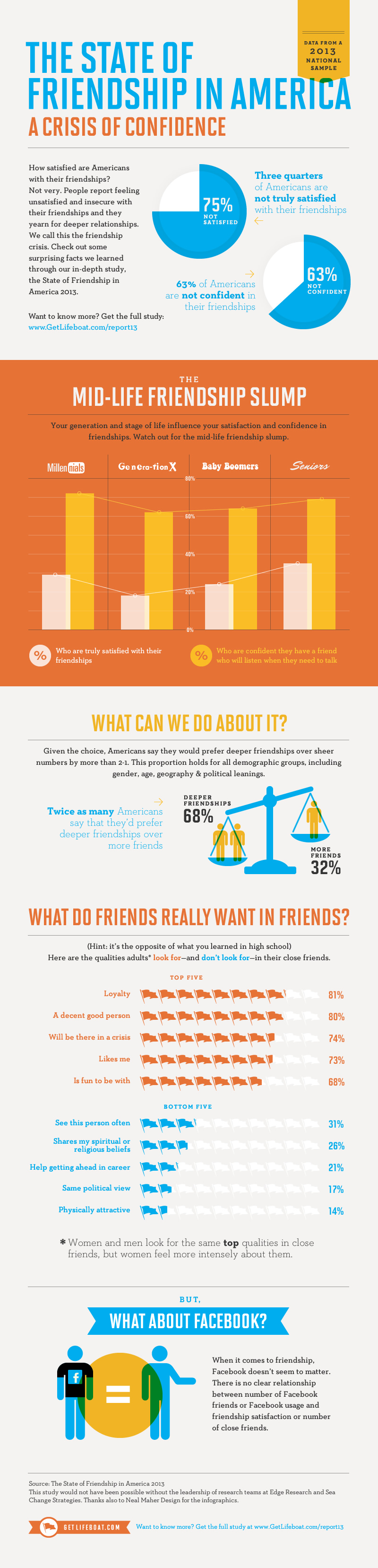 Friendship Trends While Aging