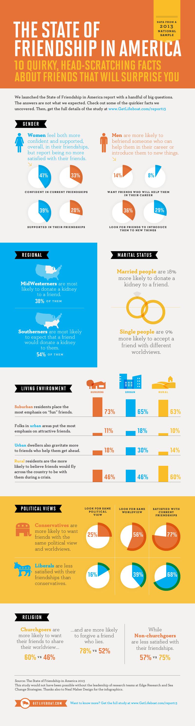 Friendship in America Statistics