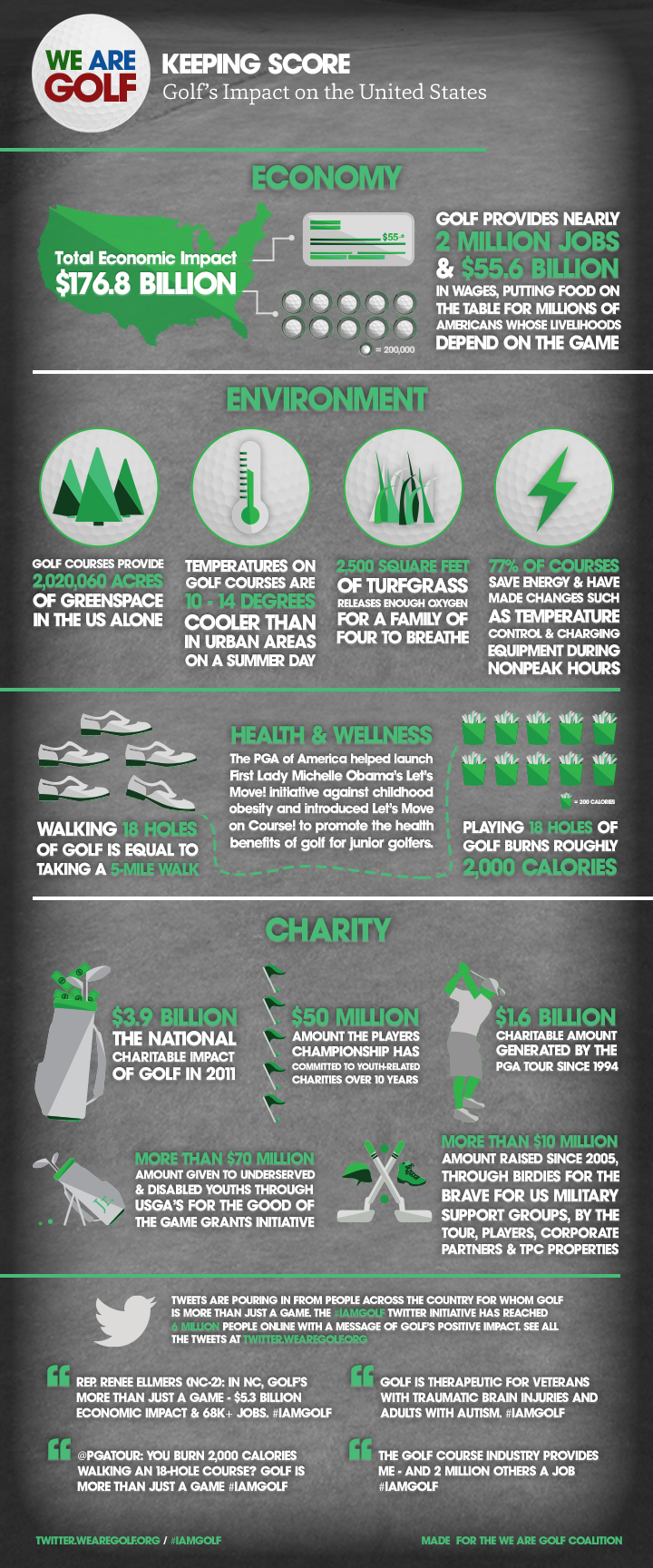 Golf Industry Facts