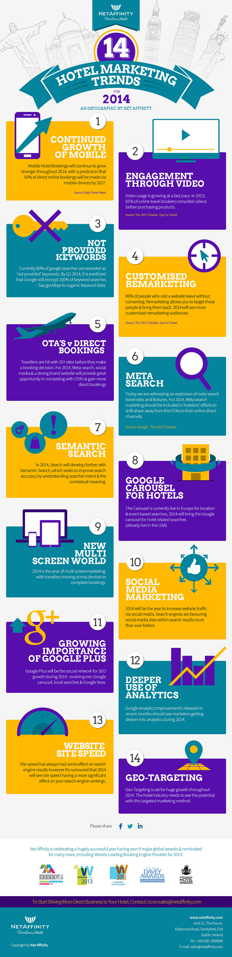 Hotel Marketing Trends for 2014