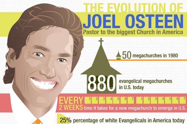 How Joel Osteen Built His Net Worth to $56 5 Million