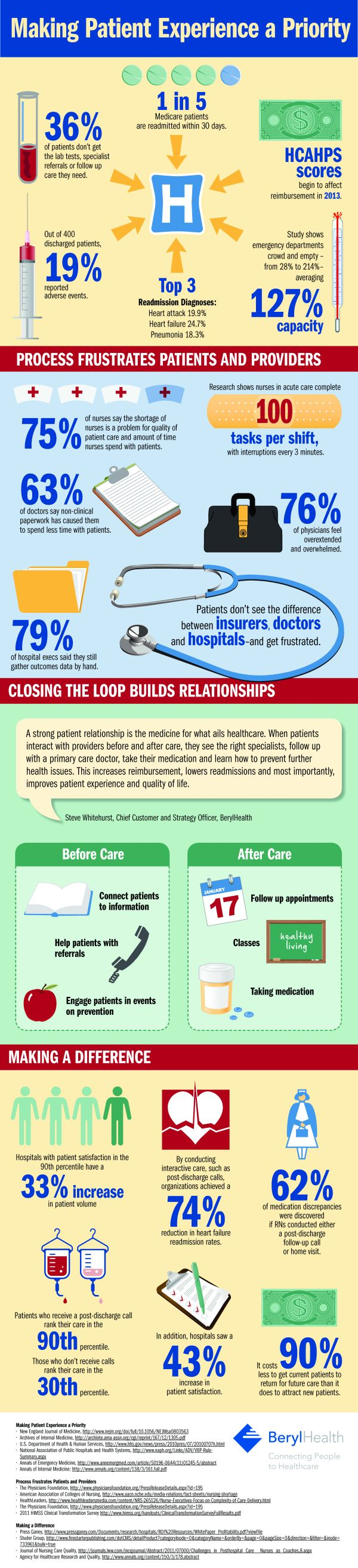 Importance of Patients Satisfaction