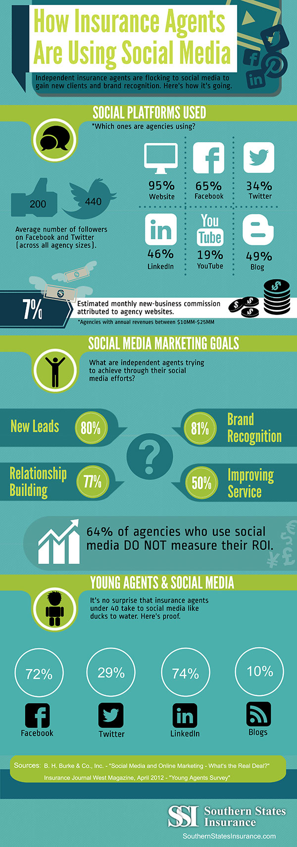 Insurance Social Media Marketing
