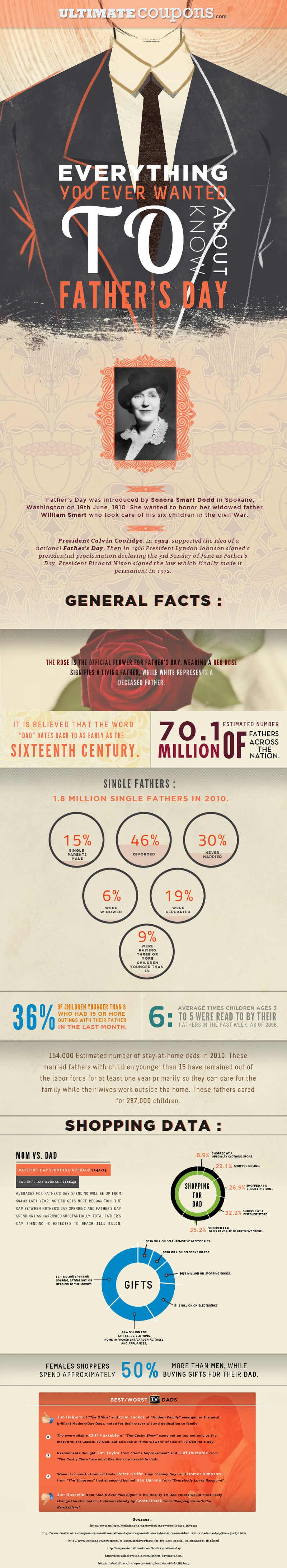 Interesting Facts About Fathers Day