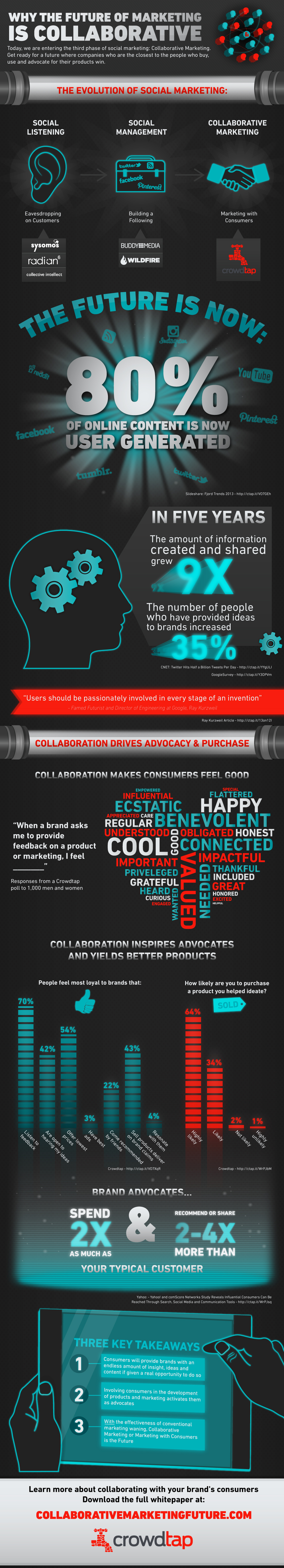 Marketing Collaboration and Trends