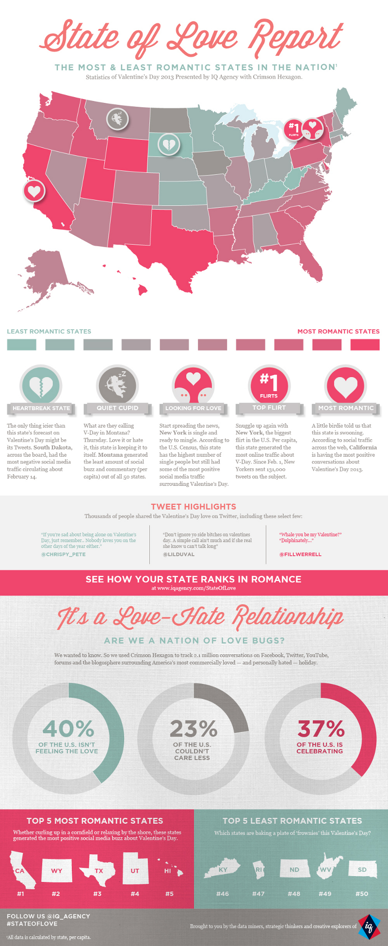 Most Romantic States in the US