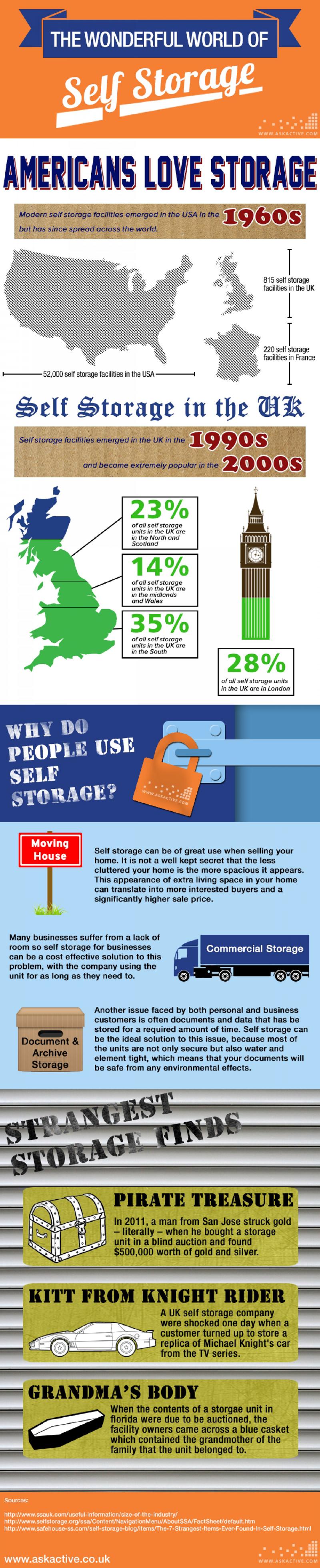 Self Storage Industry