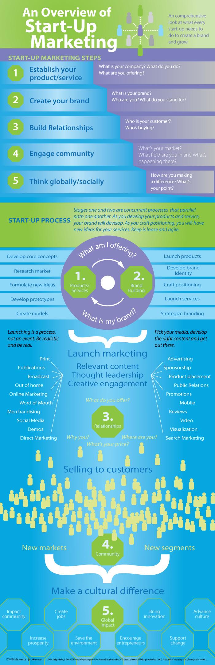 Start up Marketing Process