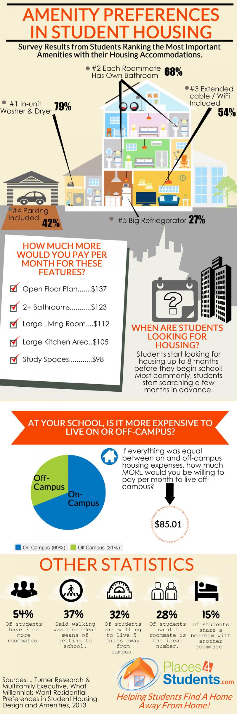 Student Housing Market