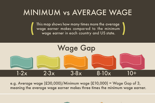 The Average Wage Gap in Every Country