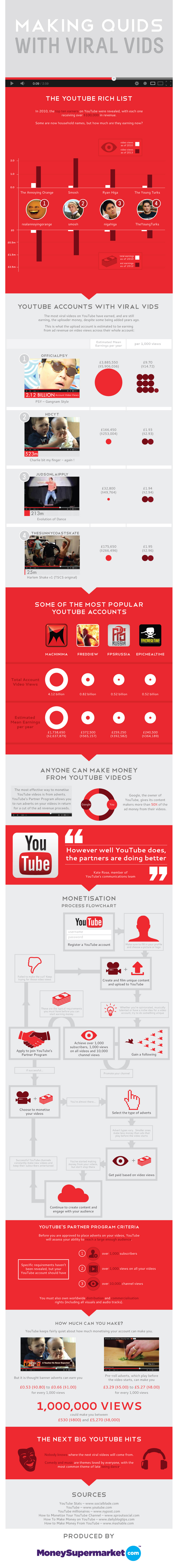 Top-Earning-YouTube-Videos