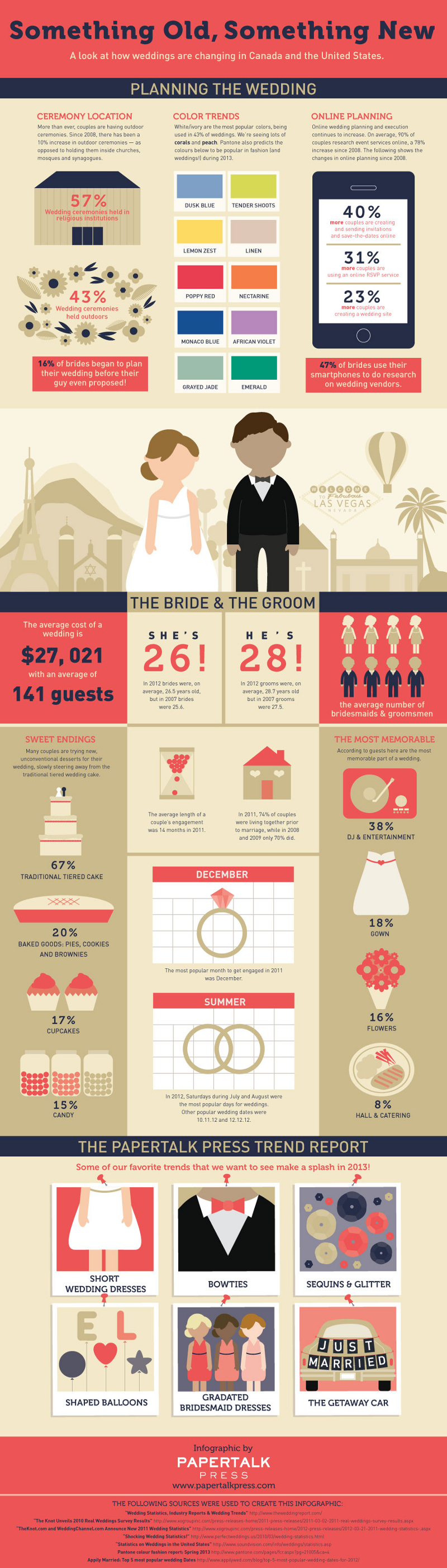 Wedding Trends and Industry Growth