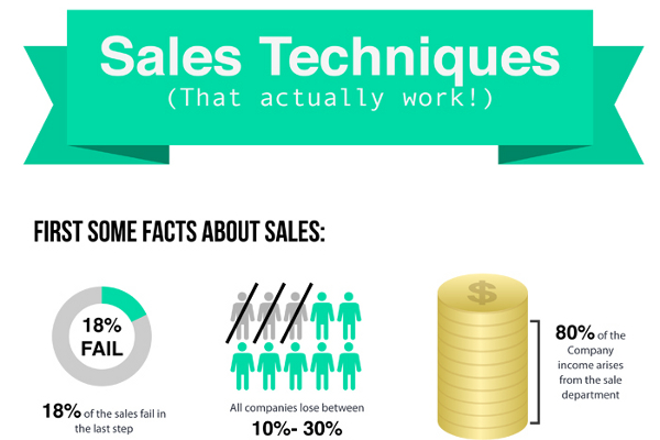 10 Effective Selling Techniques That Work Brandongaille Com