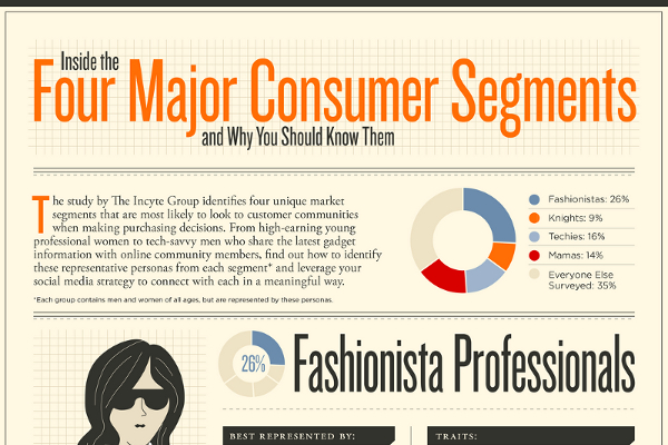 10 Fantastic Market Segmentation Strategy Examples | BrandonGaille.com