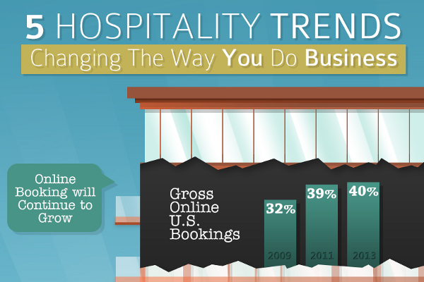 technology trends changing the hospitality industry The food industry is one that is lagging behind others, plagued by archaic practices and an increasingly angry consumer base but technology and innovative ideas are finally catching up with.