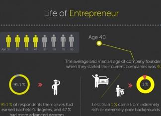 12 Great Statistics on Entrepreneuring